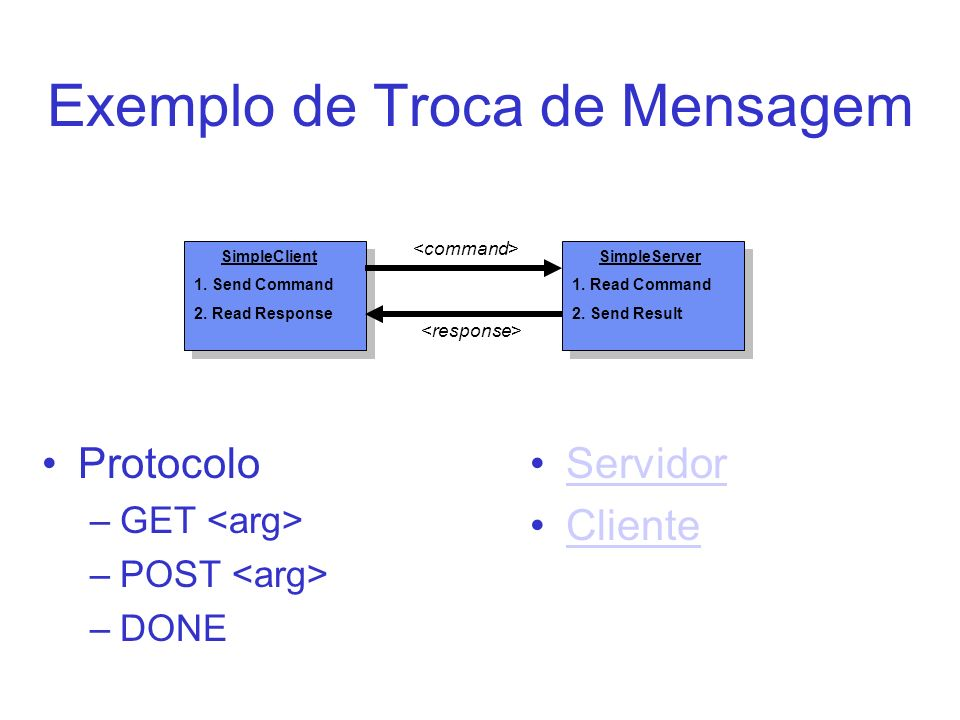 Exemplo de Troca de Mensagem