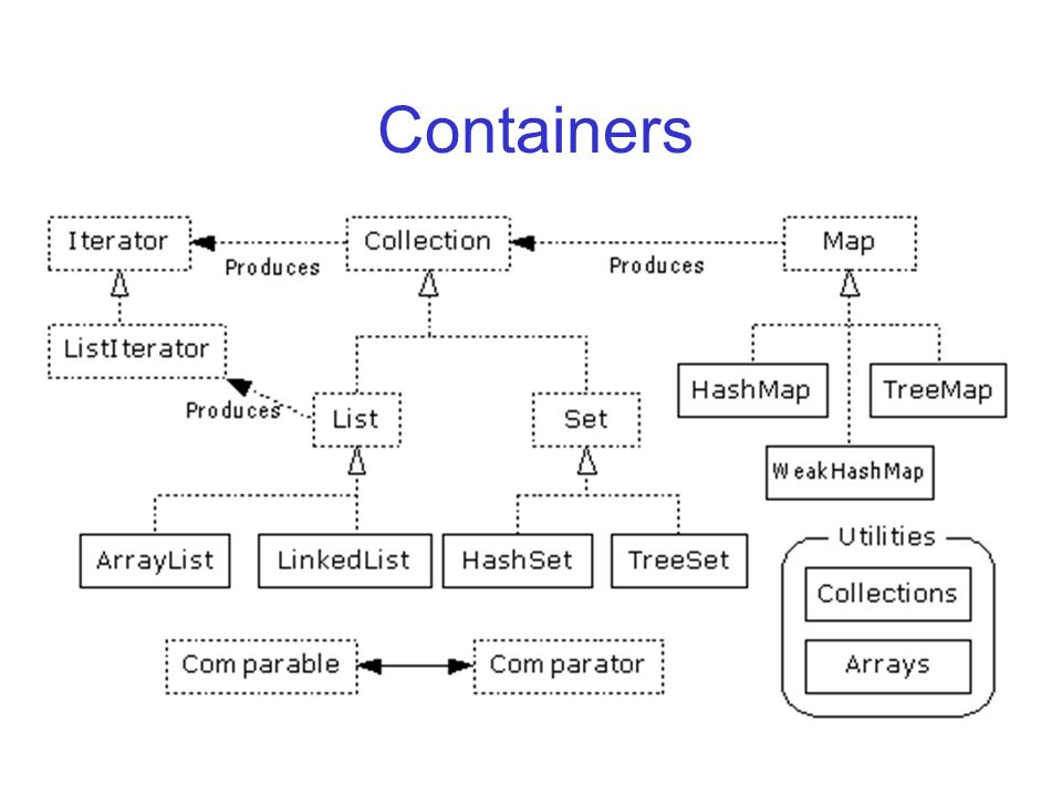 Containers