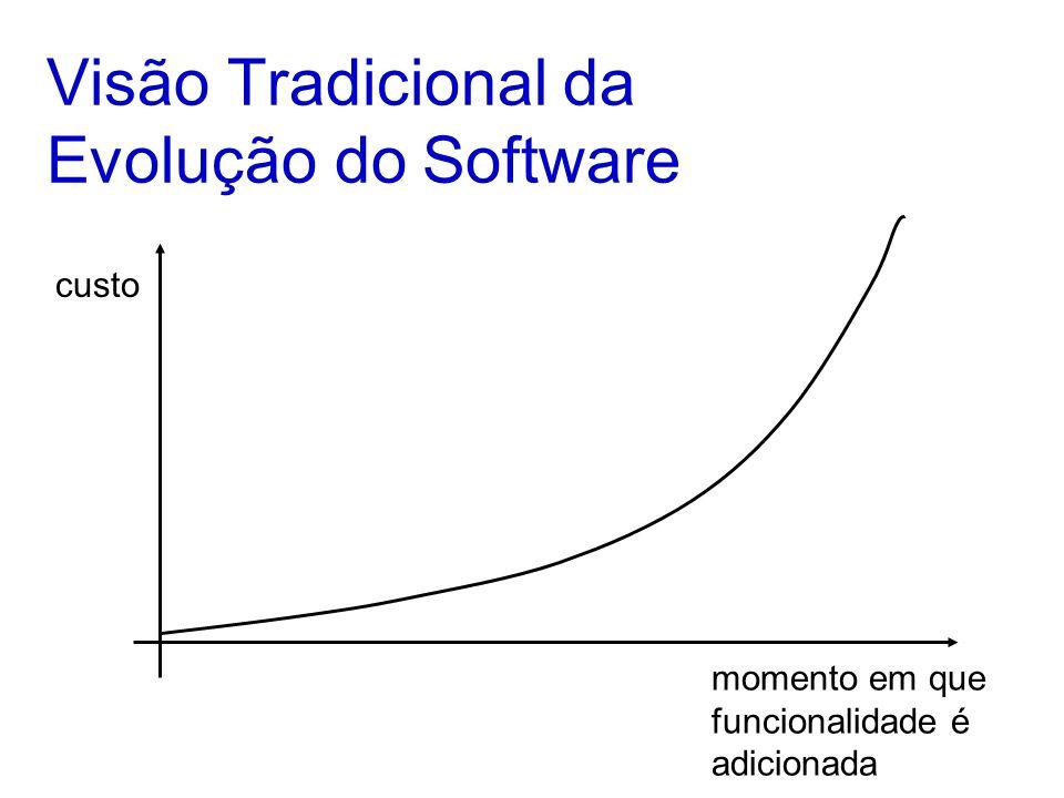 Visão Tradicional da Evolução do Software