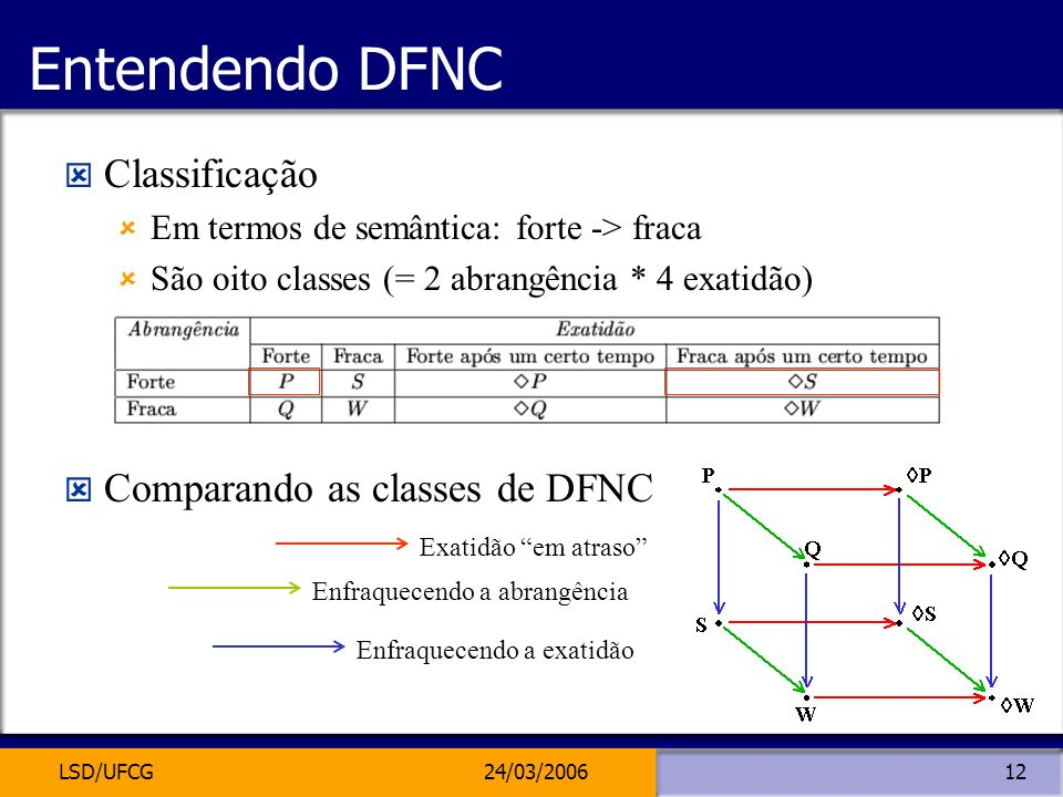 Entendendo DFNC Classificação Comparando as classes de DFNC