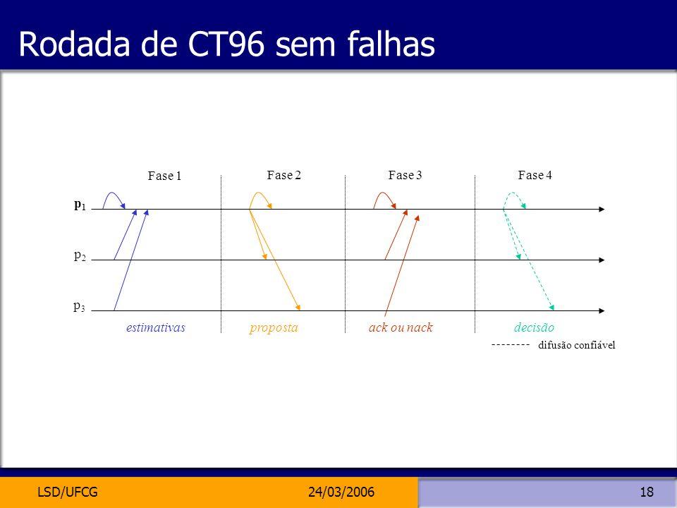 Rodada de CT96 sem falhas p3 p2 p1 Fase 1 Fase 2 Fase 3 Fase 4