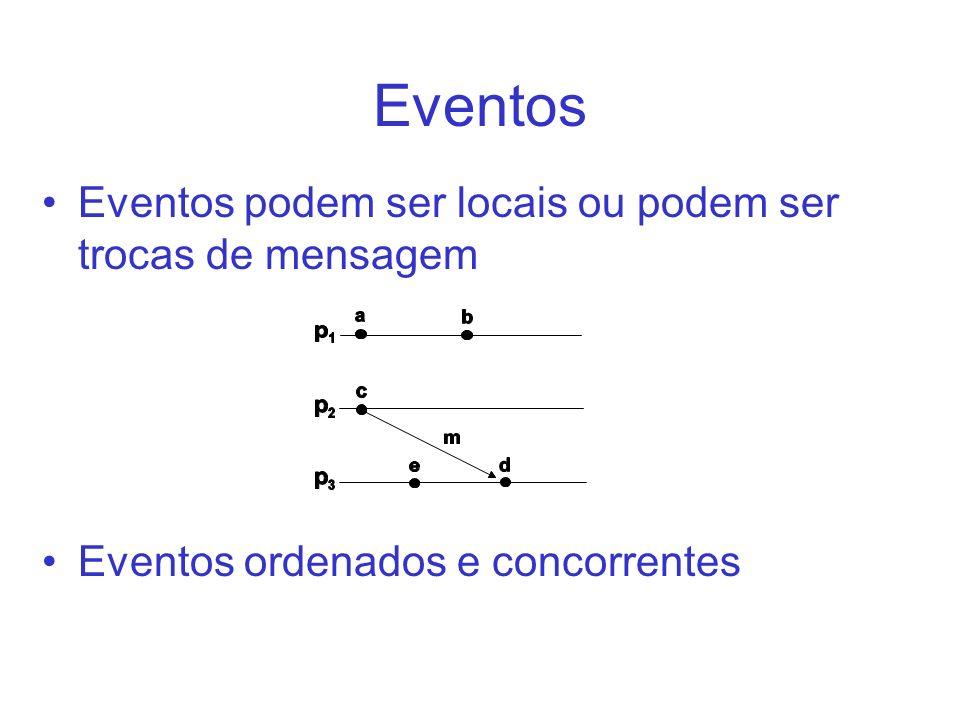 Eventos Eventos podem ser locais ou podem ser trocas de mensagem