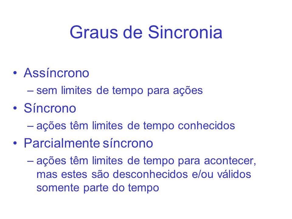 Graus de Sincronia Assíncrono Síncrono Parcialmente síncrono