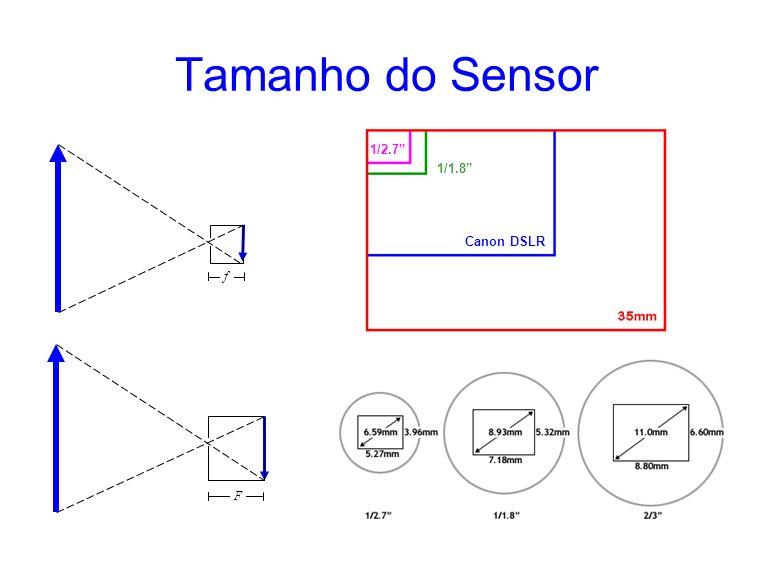 Tamanho do Sensor 1/1.8 Canon DSLR 1/2.7 f F