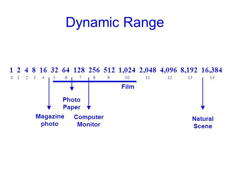 Dynamic Range 1 2 4 8 16 32 64 128 256 512 1,024 2,048 4,096 8,192 16,384.