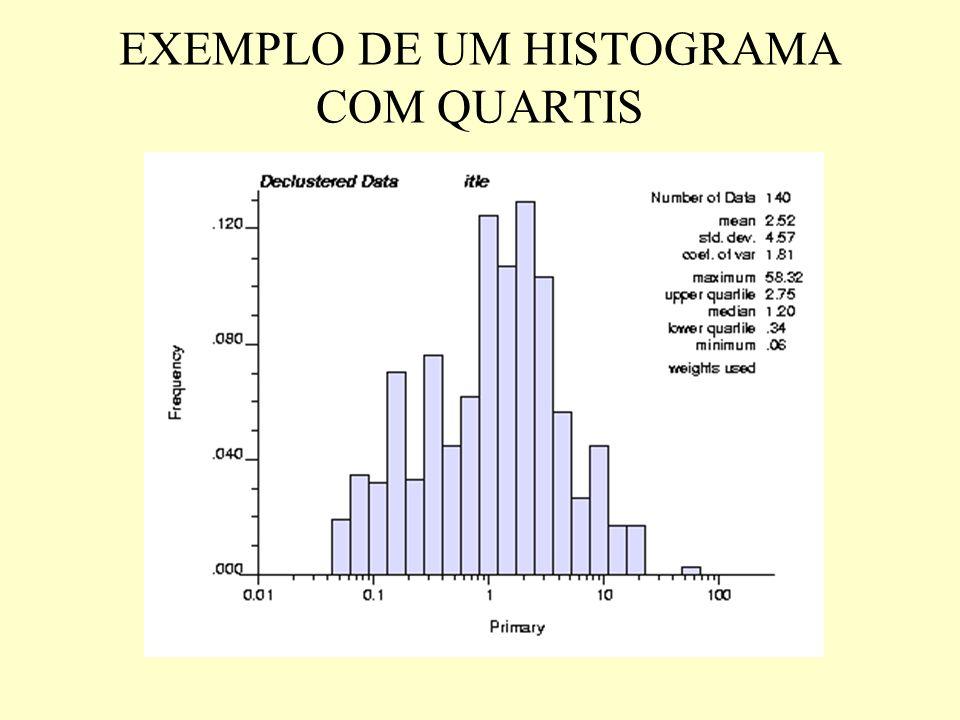 EXEMPLO DE UM HISTOGRAMA COM QUARTIS