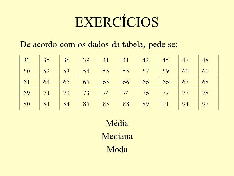 EXERCÍCIOS De acordo com os dados da tabela, pede-se: Média Mediana