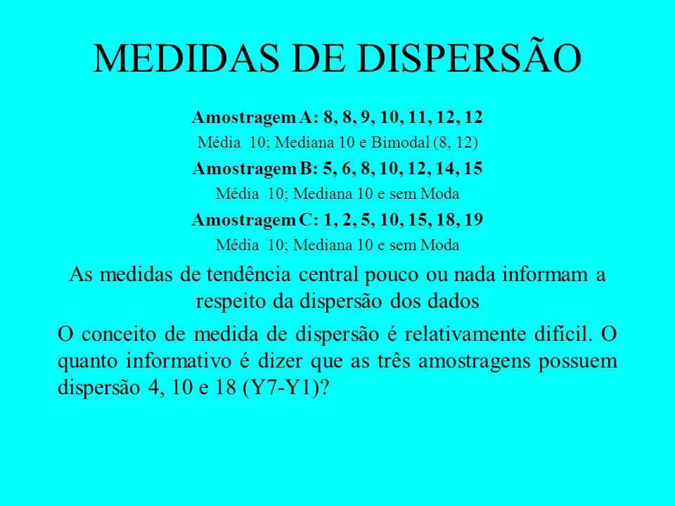 MEDIDAS DE DISPERSÃO Amostragem A: 8, 8, 9, 10, 11, 12, 12. Média 10; Mediana 10 e Bimodal (8, 12)