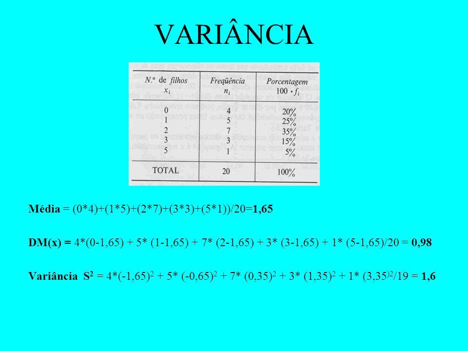 VARIÂNCIA Média = (0*4)+(1*5)+(2*7)+(3*3)+(5*1))/20=1,65