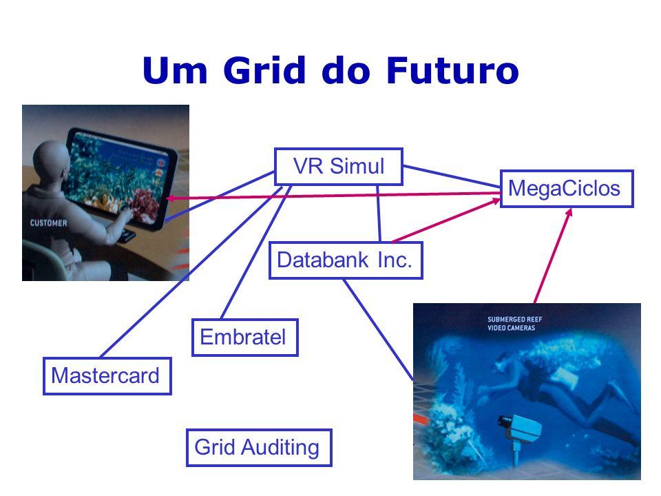 Um Grid do Futuro VR Simul MegaCiclos Databank Inc. Embratel