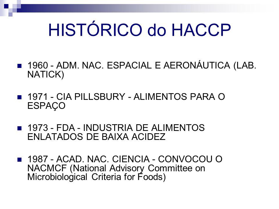 HISTÓRICO do HACCP 1960 - ADM. NAC. ESPACIAL E AERONÁUTICA (LAB. NATICK) 1971 - CIA PILLSBURY - ALIMENTOS PARA O ESPAÇO.
