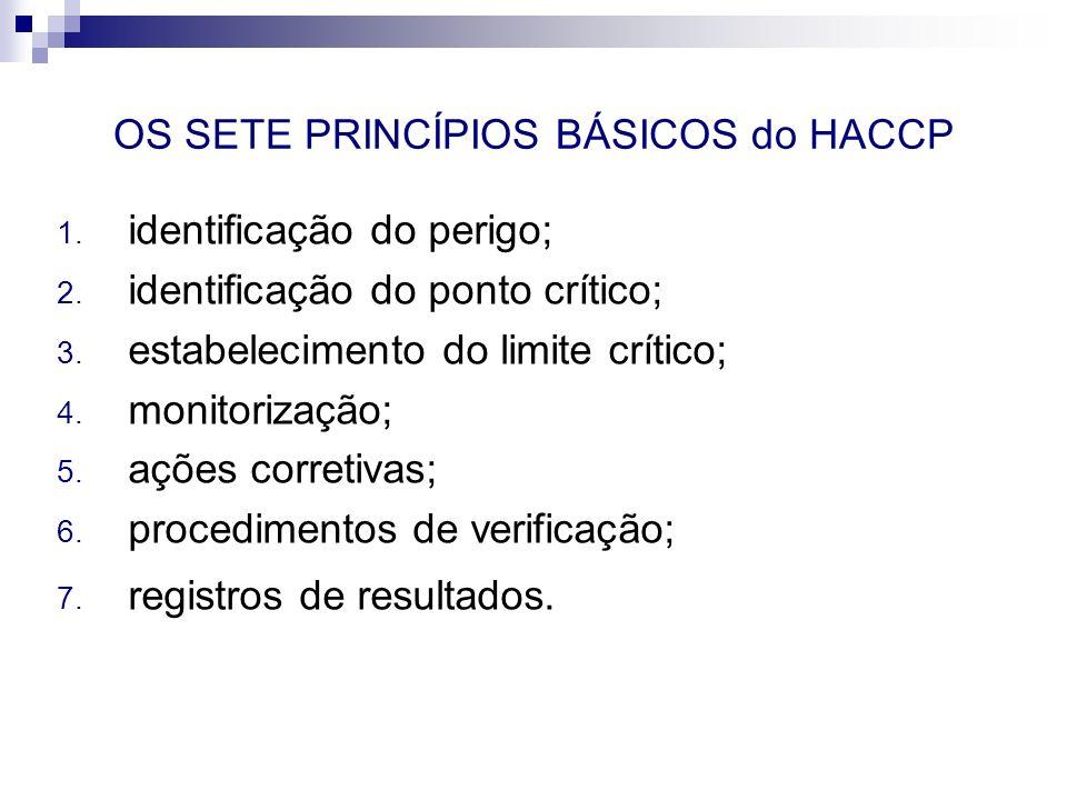 OS SETE PRINCÍPIOS BÁSICOS do HACCP