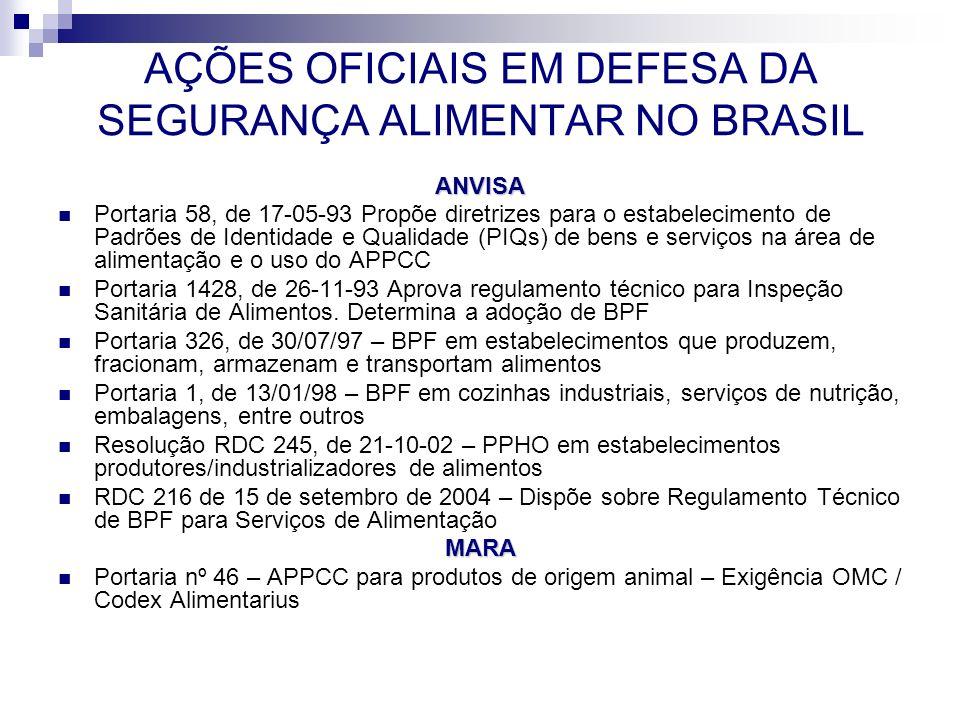 AÇÕES OFICIAIS EM DEFESA DA SEGURANÇA ALIMENTAR NO BRASIL
