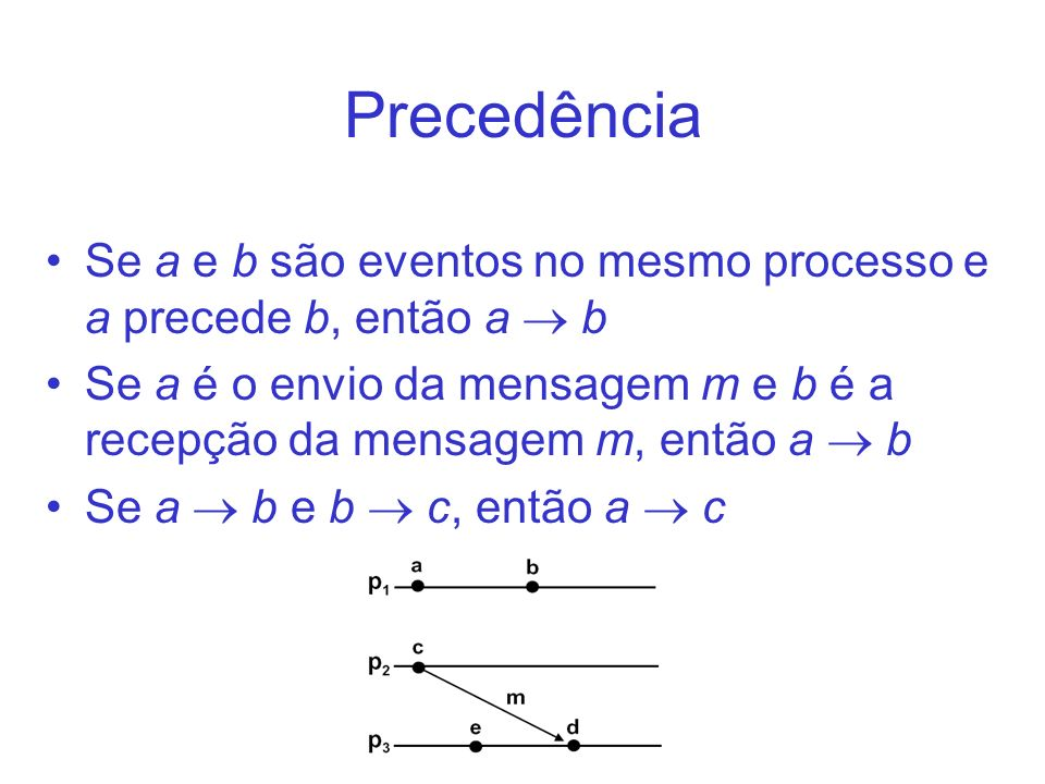 PrecedênciaSe a e b são eventos no mesmo processo e a precede b, então a  b.