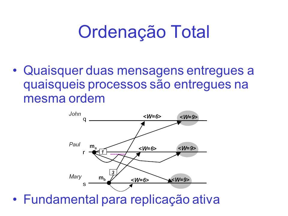 Ordenação Total Quaisquer duas mensagens entregues a quaisqueis processos são entregues na mesma ordem.