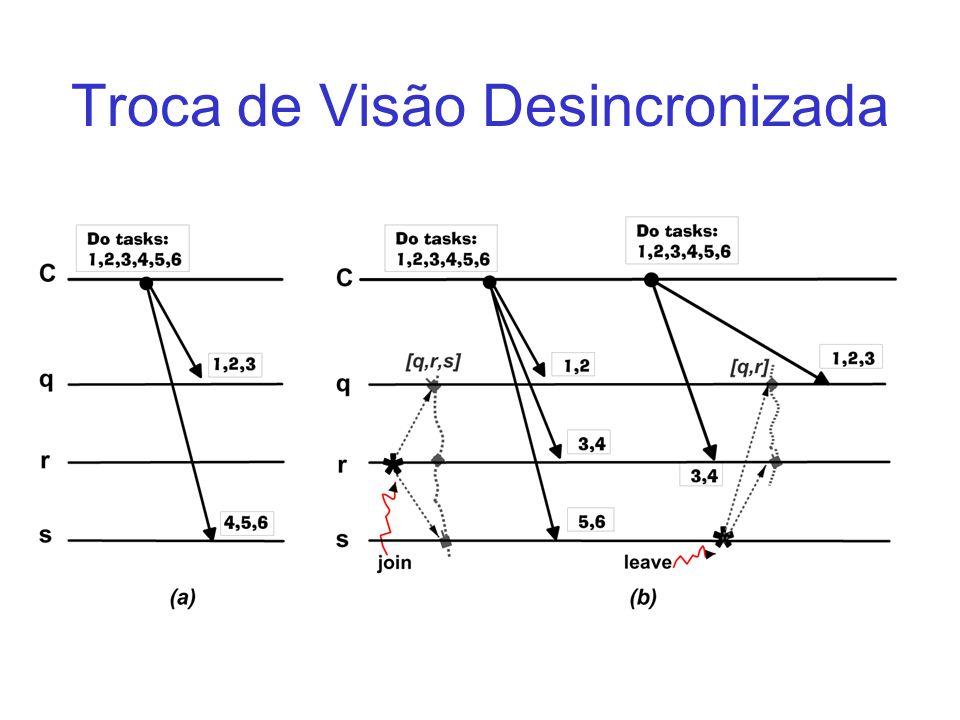 Troca de Visão Desincronizada