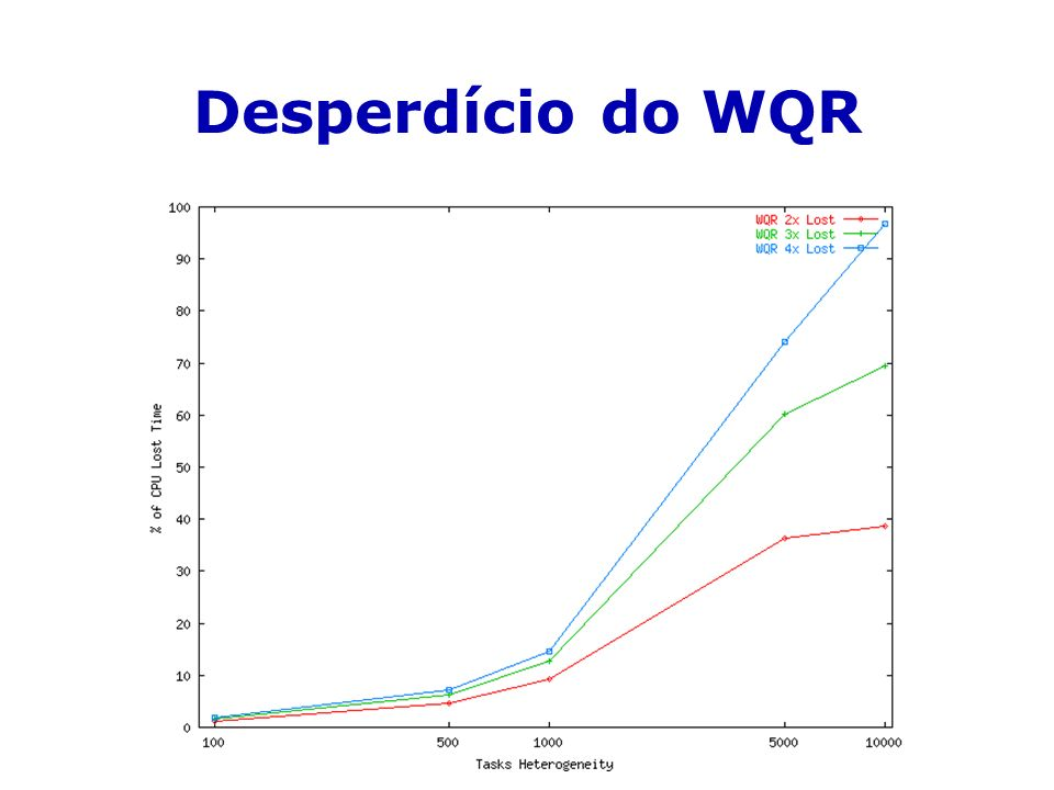 Desperdício do WQR