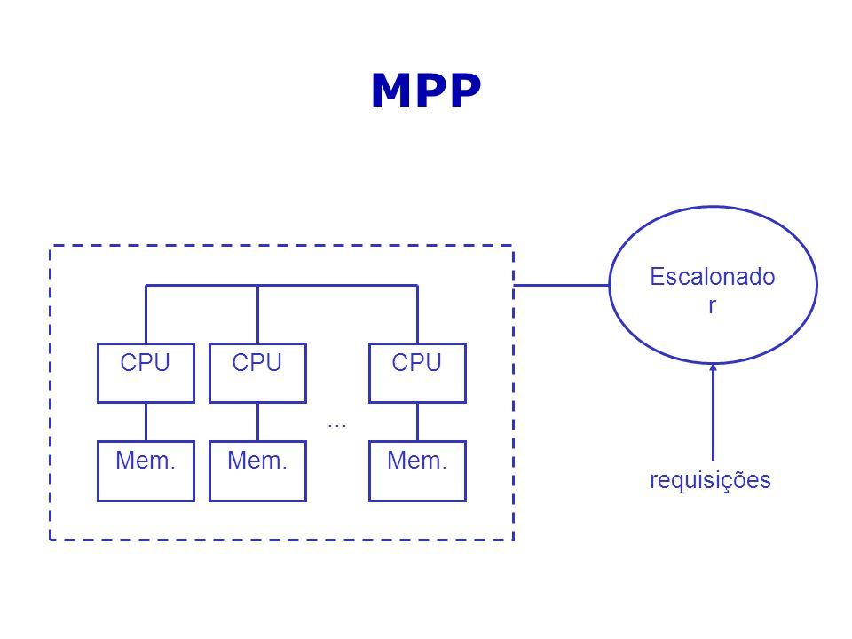 MPP CPU Mem. ... Escalonador requisições