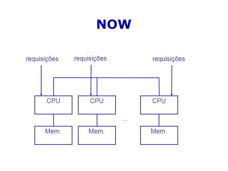 NOW requisições requisições requisições CPU CPU CPU ... Mem. Mem. Mem.
