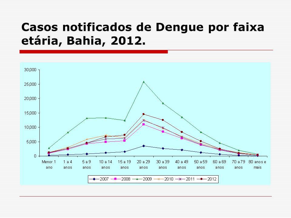 Casos notificados de Dengue por faixa etária, Bahia, 2012.