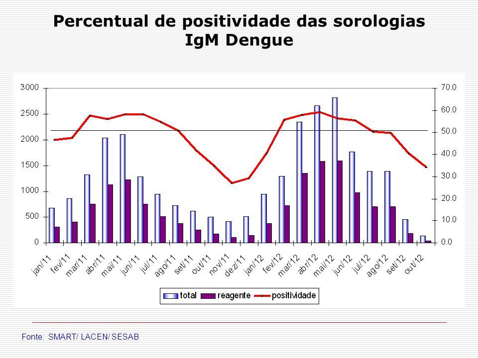 Percentual de positividade das sorologias IgM Dengue