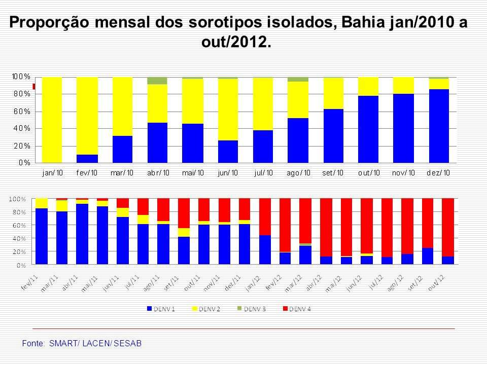 Proporção mensal dos sorotipos isolados, Bahia jan/2010 a out/2012.