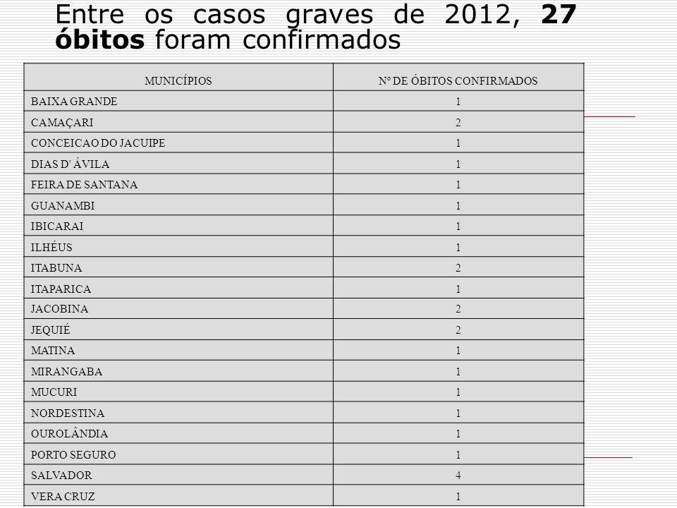 Nº DE ÓBITOS CONFIRMADOS