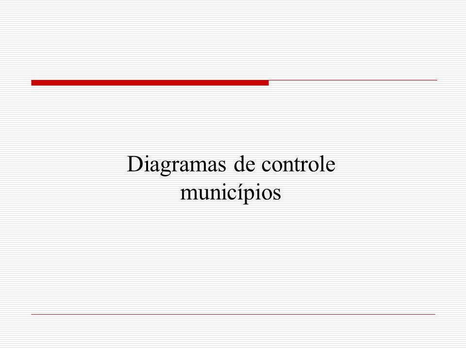 Diagramas de controle municípios