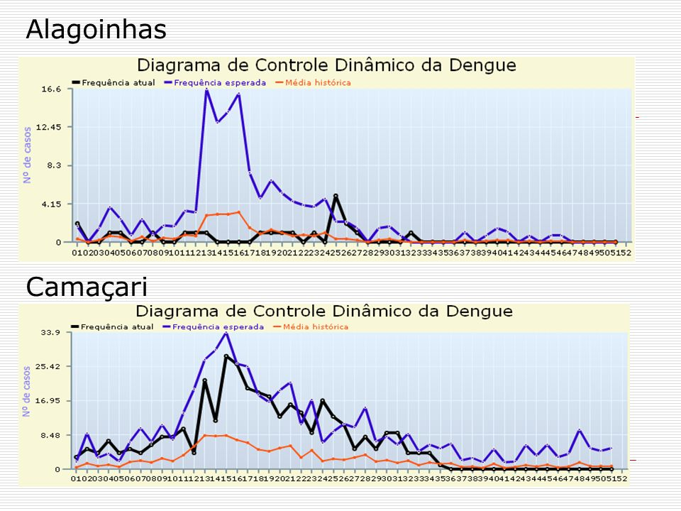 Alagoinhas Camaçari