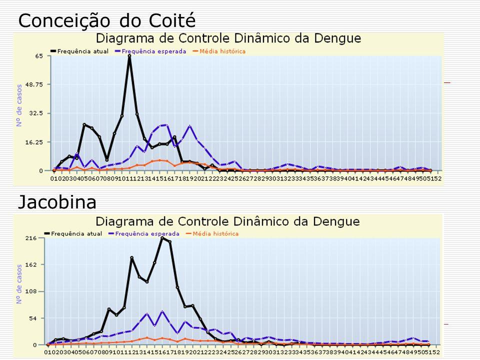 Conceição do Coité Jacobina