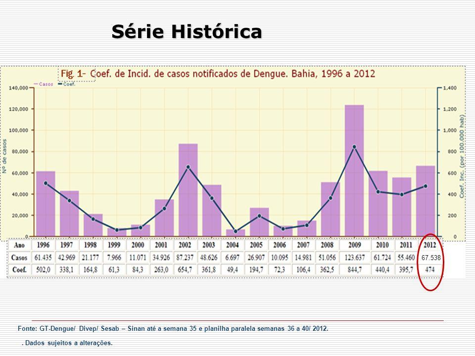 Série Histórica . Dados sujeitos a alterações. 67.538