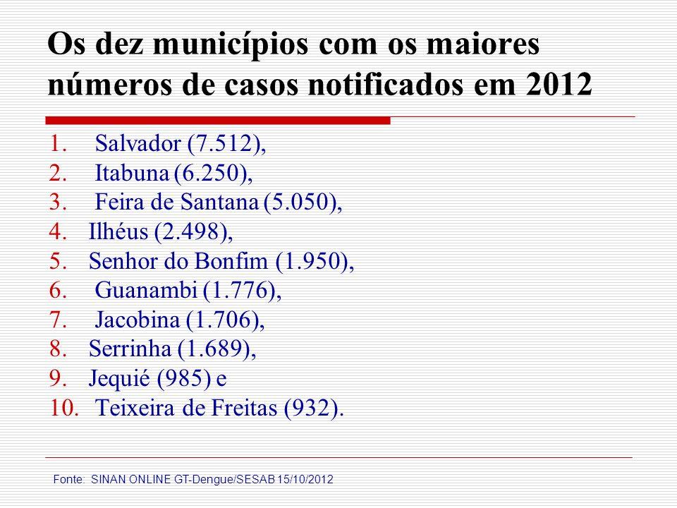 Os dez municípios com os maiores números de casos notificados em 2012