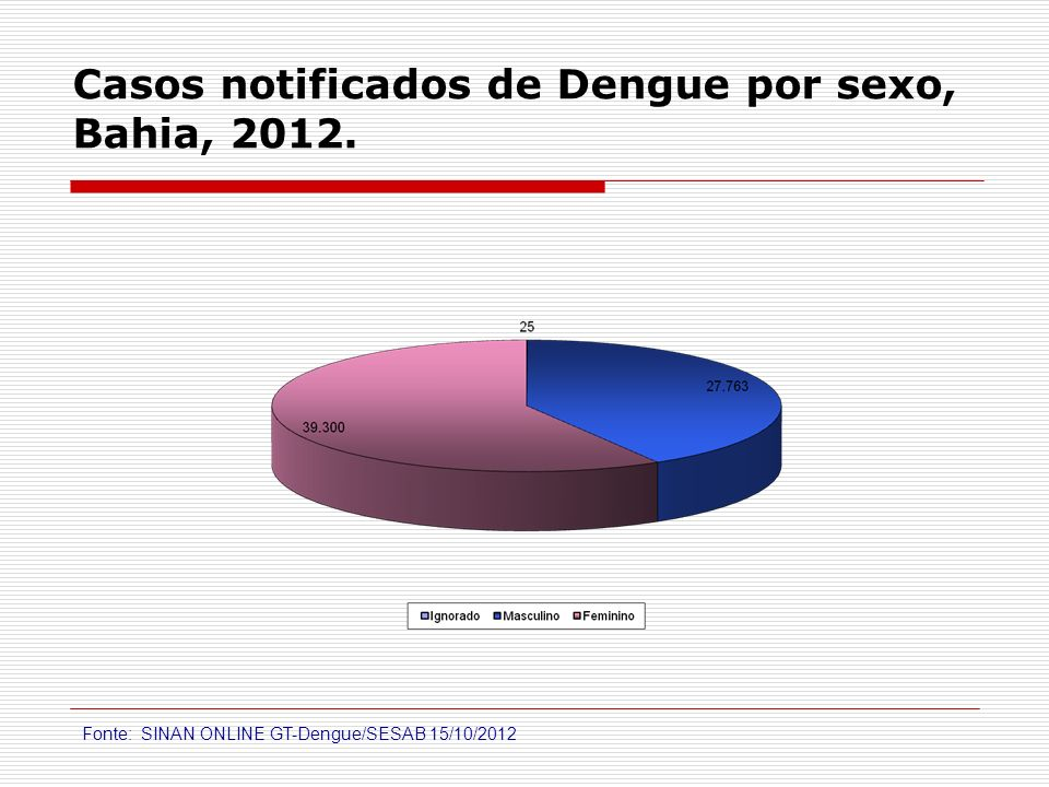 Casos notificados de Dengue por sexo, Bahia, 2012.