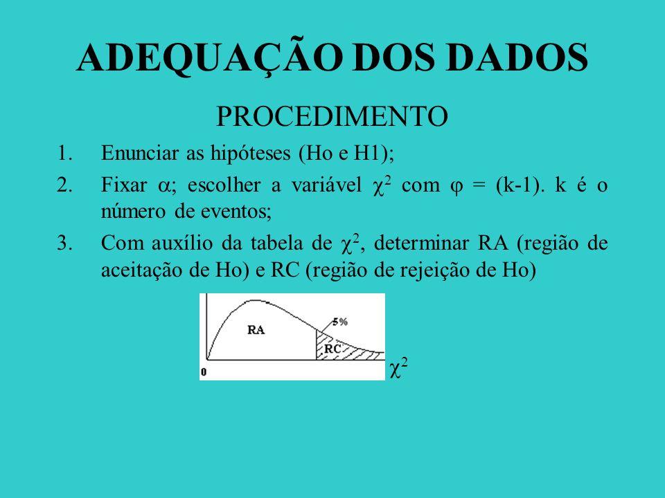 ADEQUAÇÃO DOS DADOS PROCEDIMENTO Enunciar as hipóteses (Ho e H1);