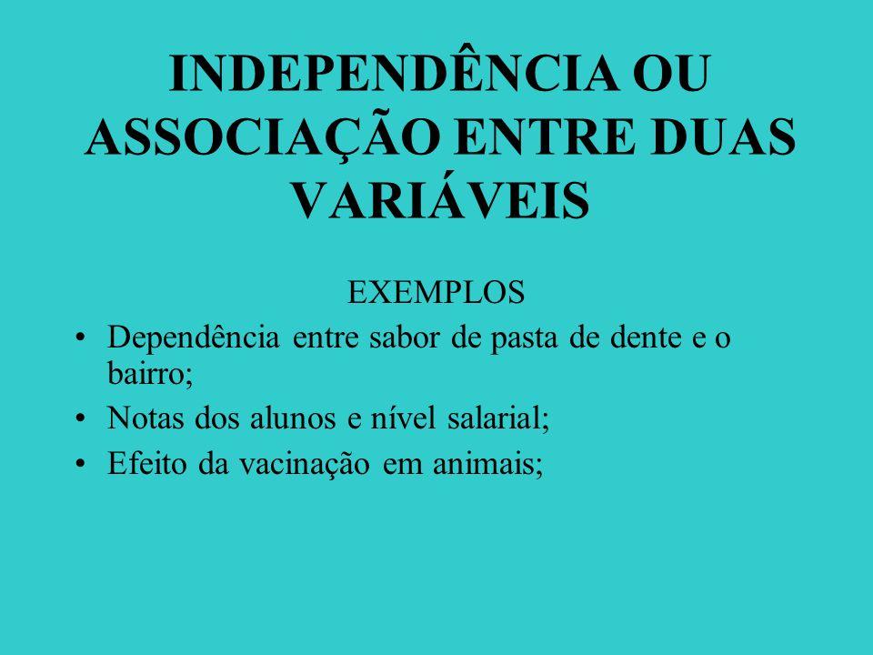 INDEPENDÊNCIA OU ASSOCIAÇÃO ENTRE DUAS VARIÁVEIS