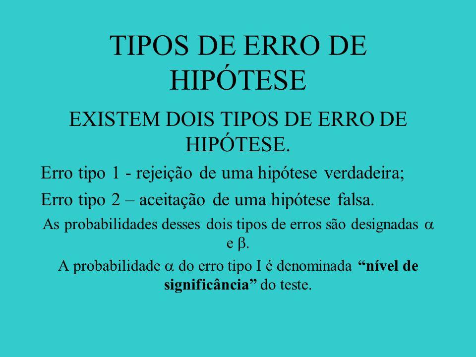 TIPOS DE ERRO DE HIPÓTESE