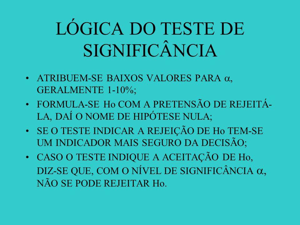 LÓGICA DO TESTE DE SIGNIFICÂNCIA