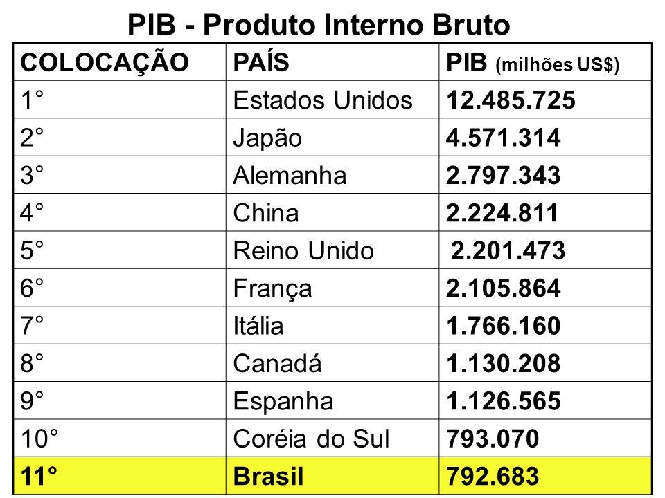 PIB - Produto Interno Bruto