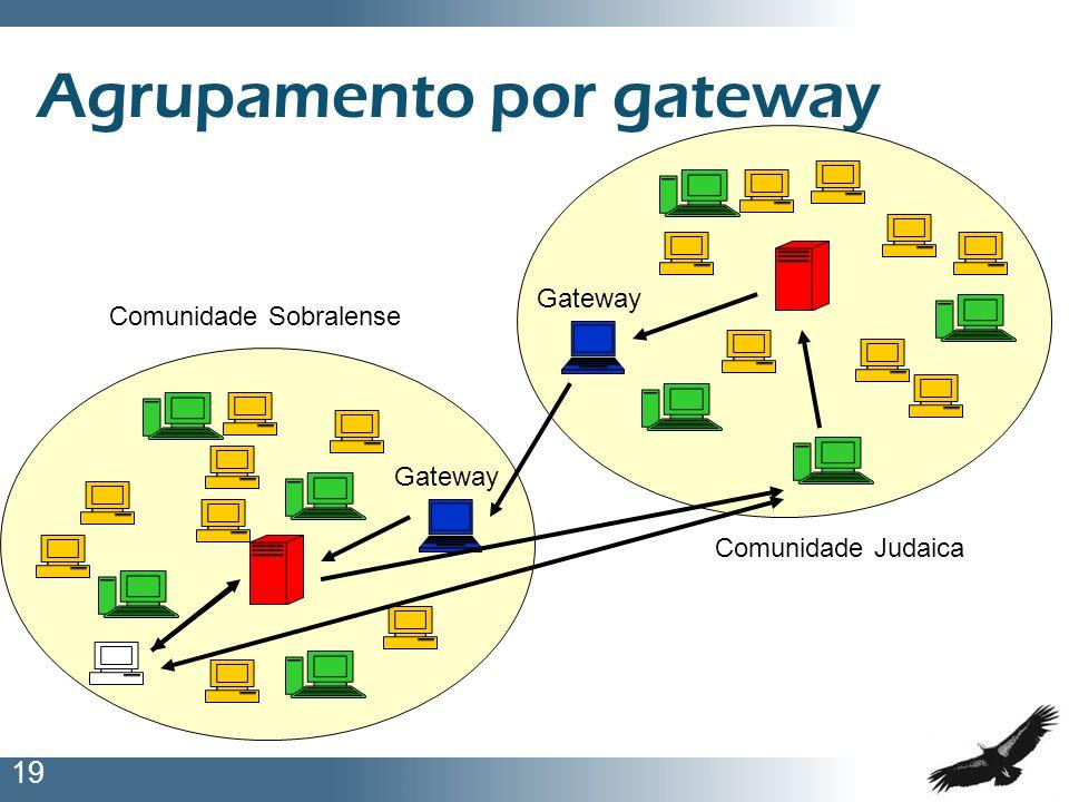Agrupamento por gateway