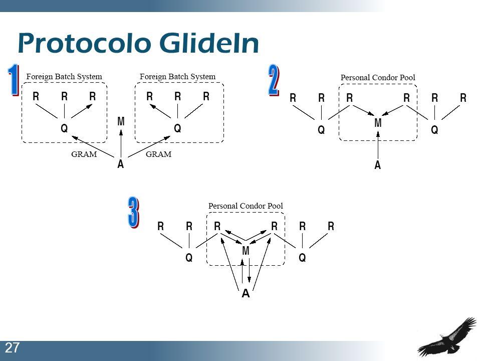 Protocolo GlideIn 1 2 3