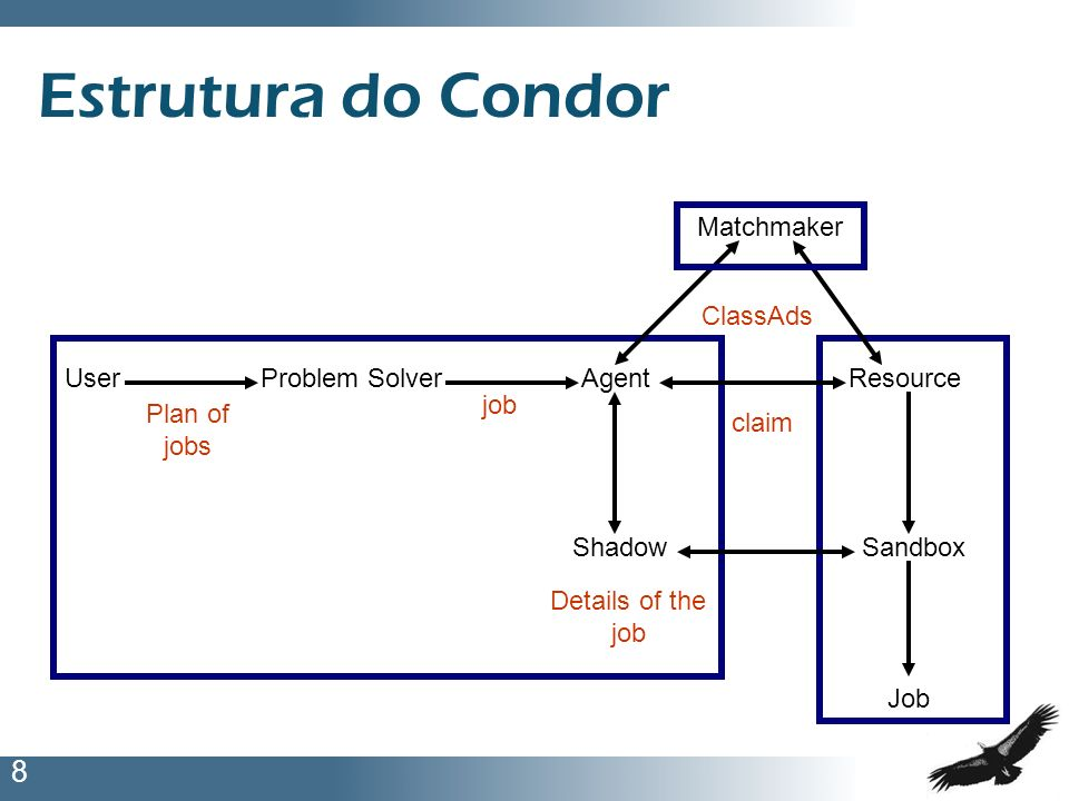 Estrutura do Condor Matchmaker ClassAds User Problem Solver Agent