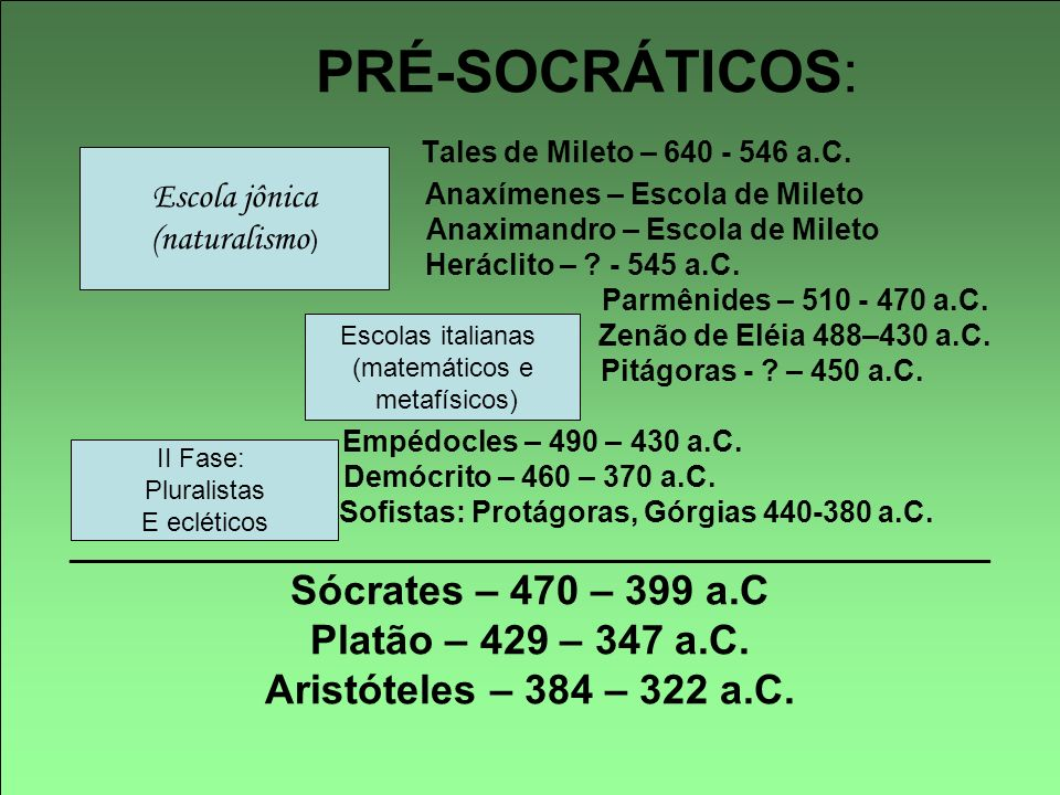 PRÉ-SOCRÁTICOS:. Tales de Mileto – 640 - 546 a. C