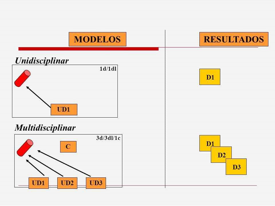 RESULTADOS MODELOS Unidisciplinar Multidisciplinar UD1 D1 C UD1 UD2