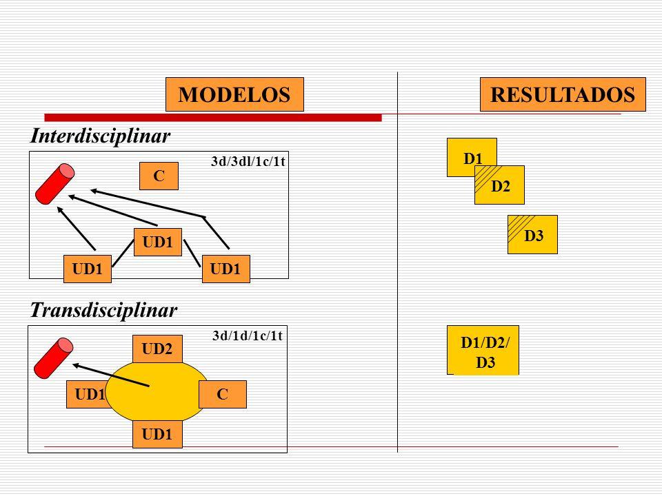 RESULTADOS MODELOS Interdisciplinar Transdisciplinar C UD1 D1 D2 D3