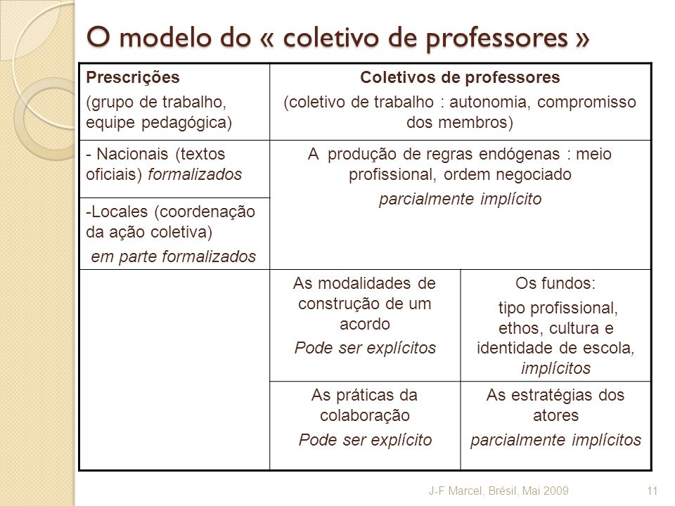 O modelo do « coletivo de professores »