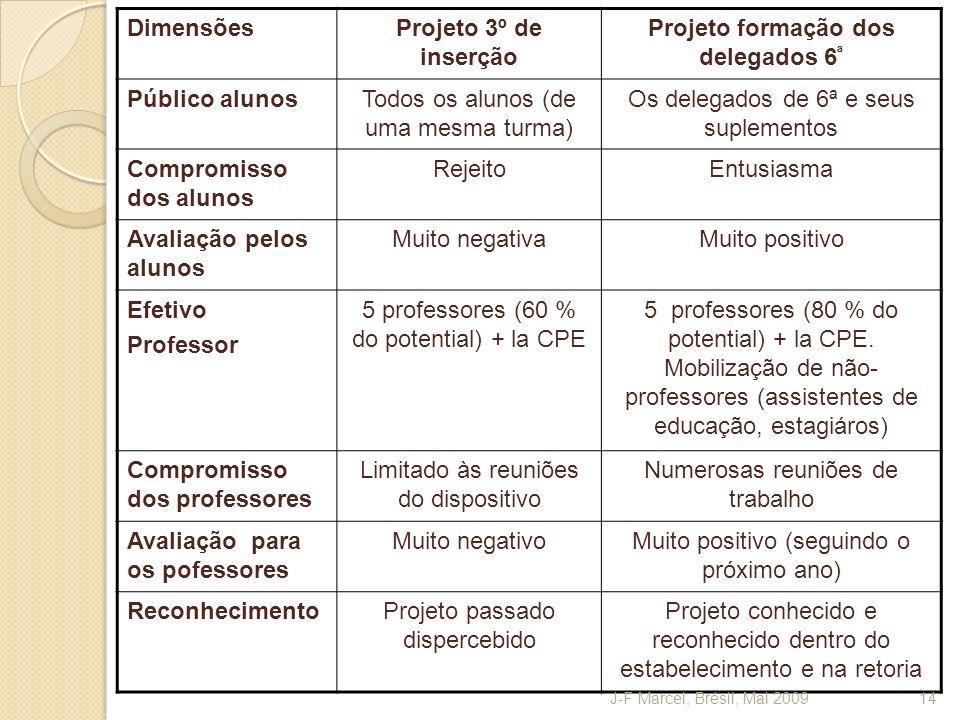 Projeto formação dos delegados 6ª