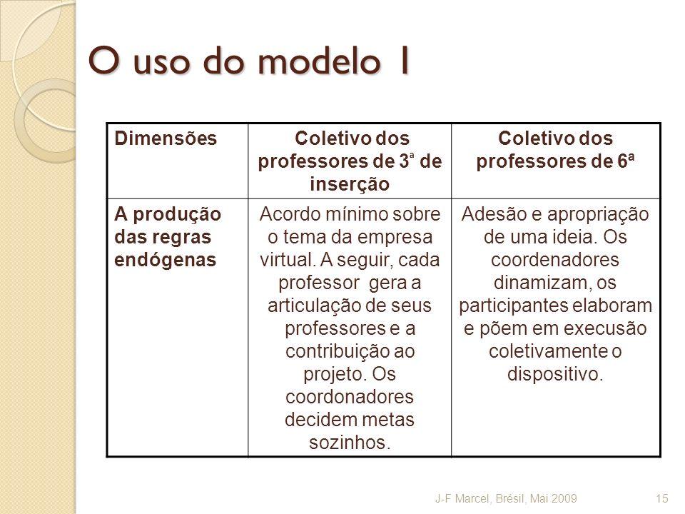 O uso do modelo 1 Dimensões Coletivo dos professores de 3ª de inserção