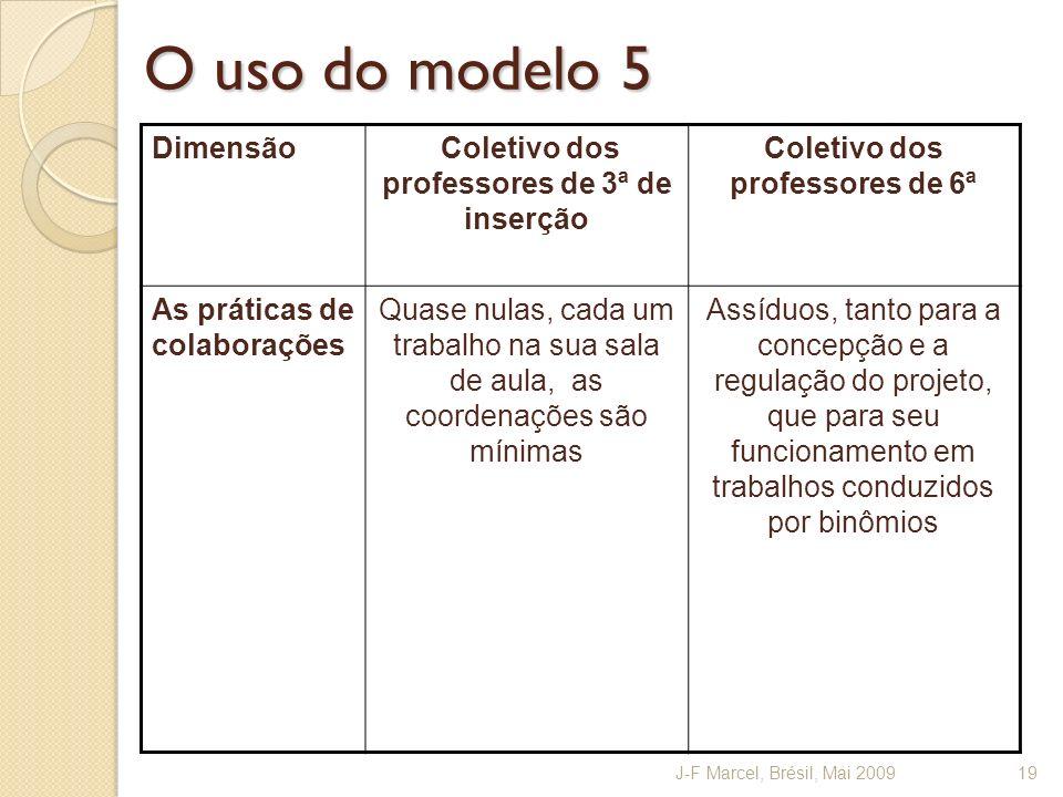 O uso do modelo 5 Dimensão Coletivo dos professores de 3ª de inserção