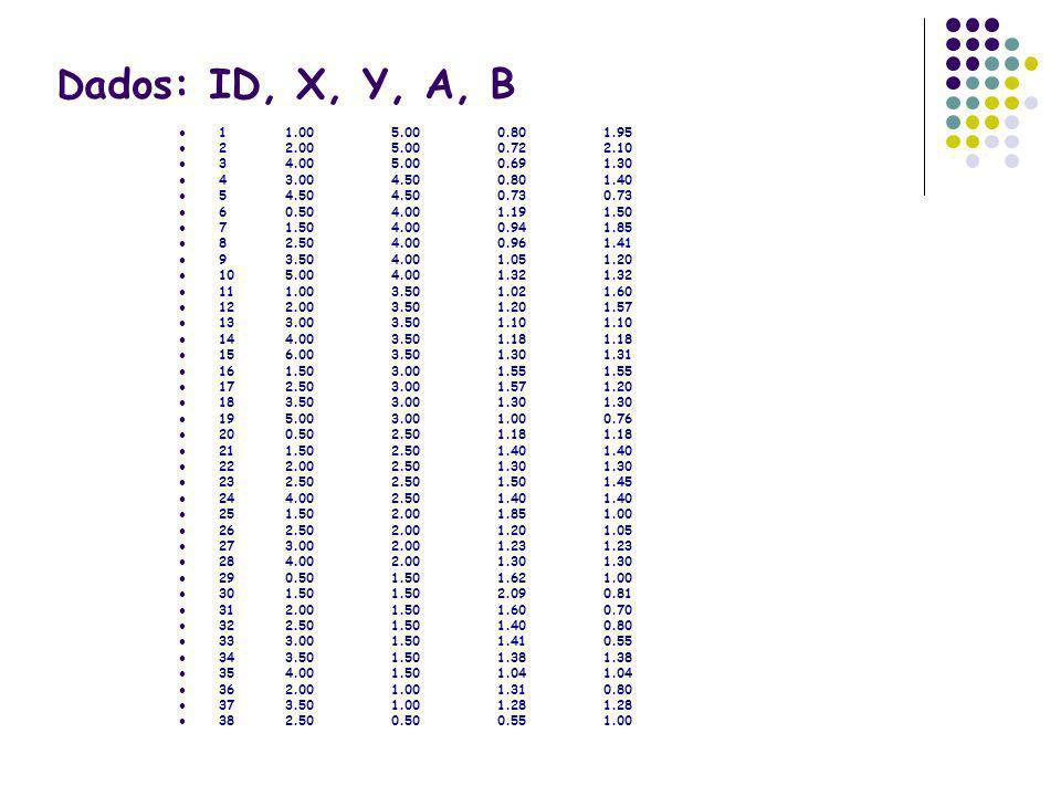 Dados: ID, X, Y, A, B1 1.00 5.00 0.80 1.95. 2 2.00 5.00 0.72 2.10. 3 4.00 5.00 0.69 1.30. 4 3.00 4.50 0.80 1.40.