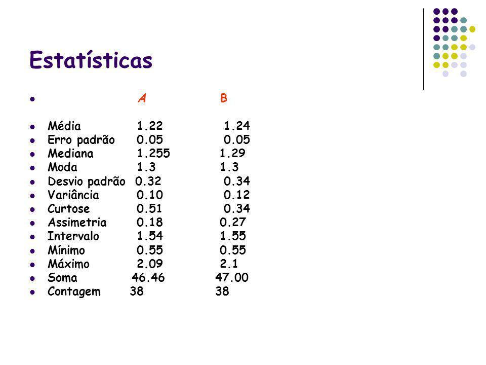 Estatísticas A B Média 1.22 1.24 Erro padrão 0.05 0.05